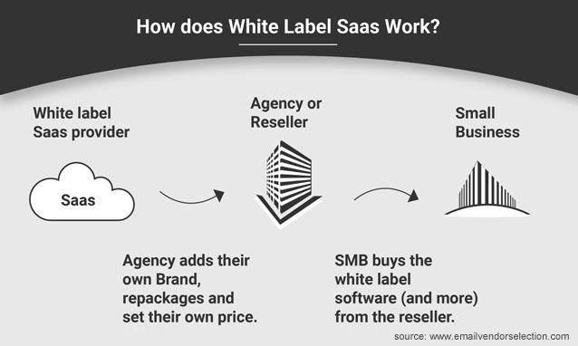 how does white label saas work