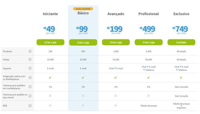 tabela de preços da tray commerce