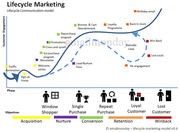 customer lifecycle marketing-model emailmonday