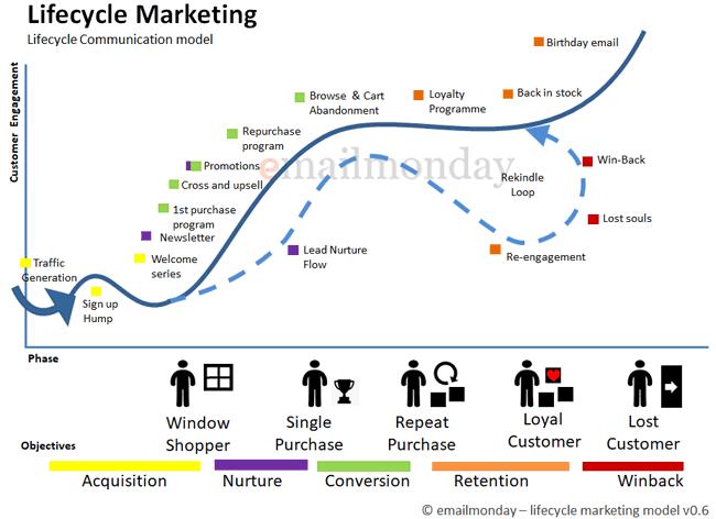 lifecycle marketing model emailmonday