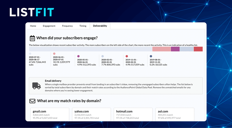 listfit match rate email engagement time