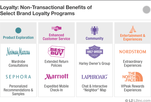 loyalty non-transactional benefits program examples