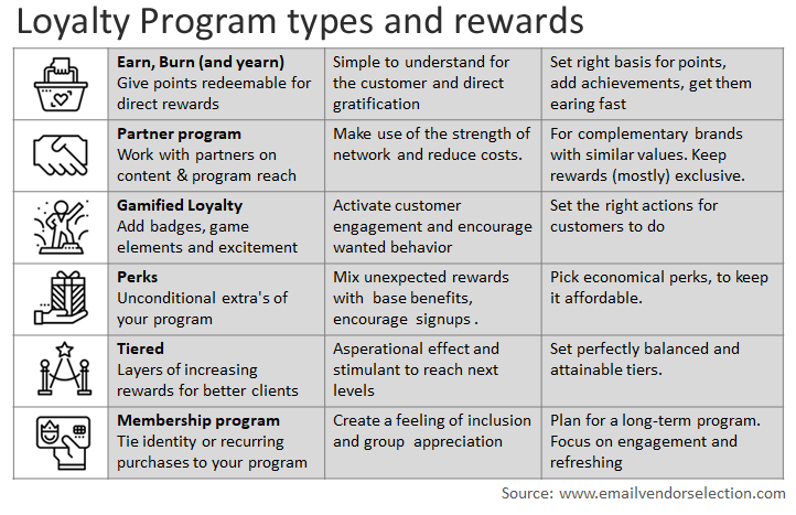 loyalty program types and rewards