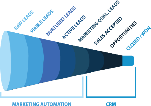 marketing automation CRM differences funnel