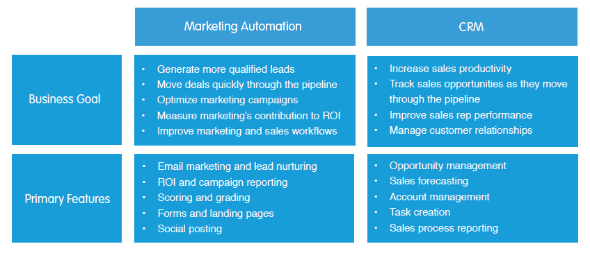 marketing automation crm goals features