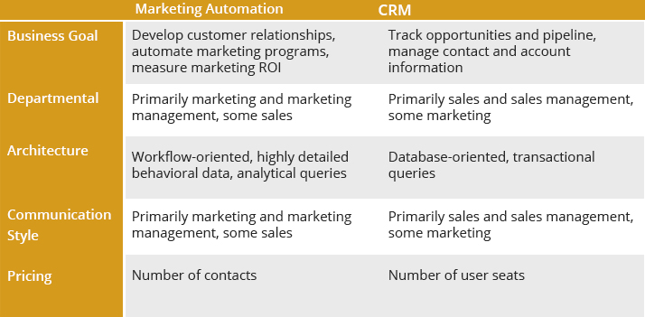 marketing automation differences CRM