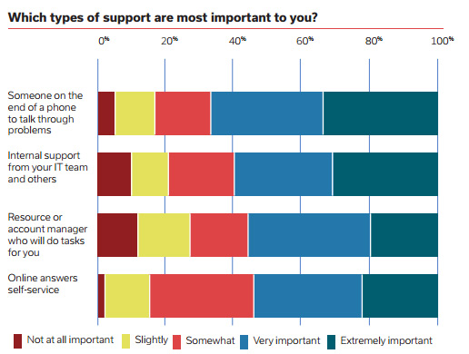 Marketing Technology Support Report stats