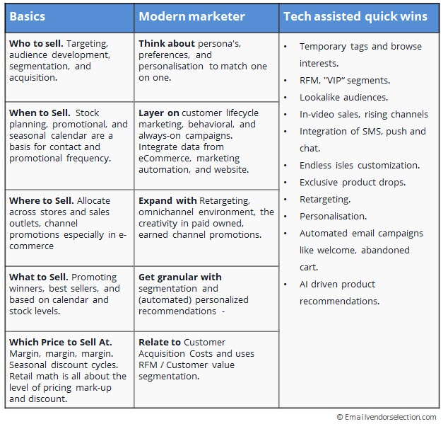 modern marketing framework