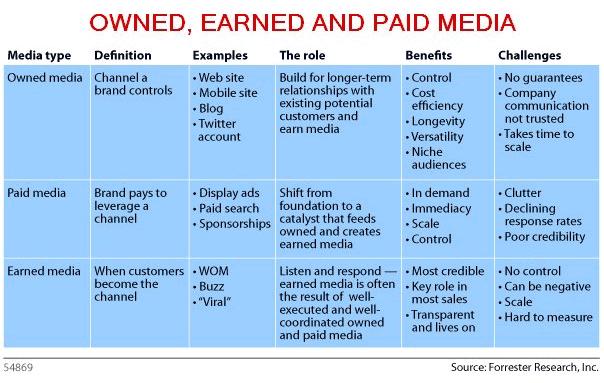 paid owned earned kanalen om digitale produkten online