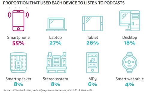 podcasts verkoop digitale downloads
