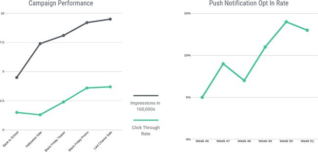 push notification campaign statistics