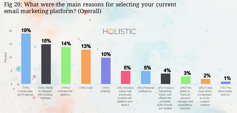 reasons for selecting email marketing platform stats