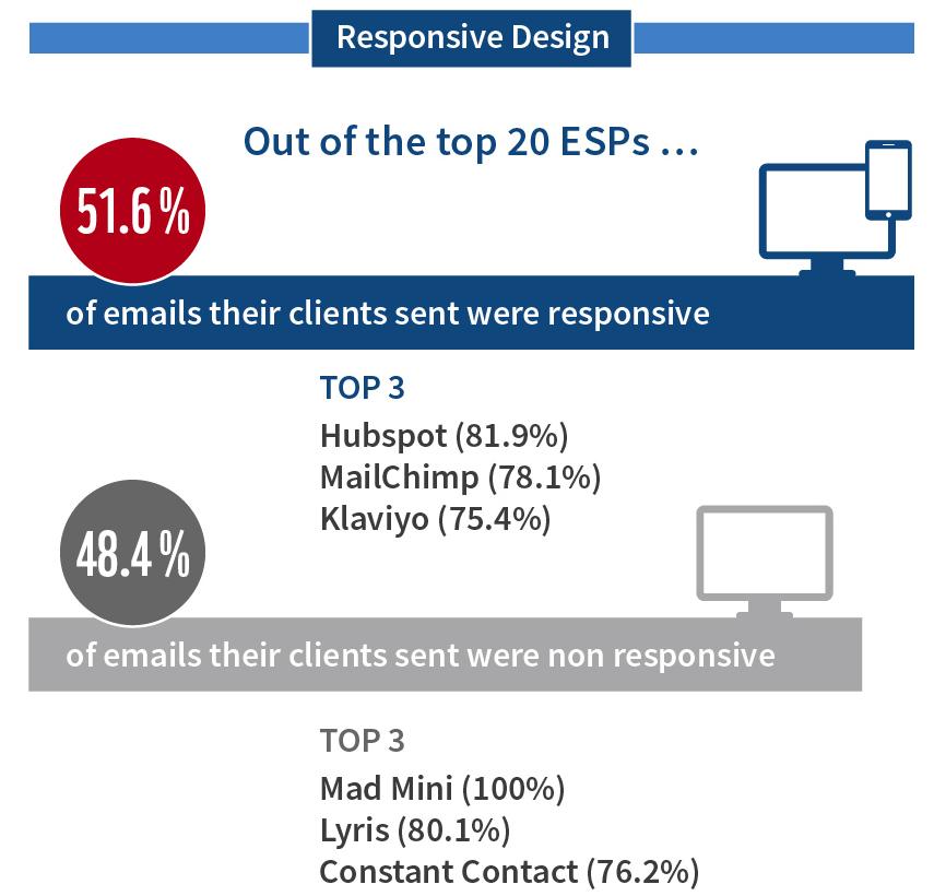 responsive-design-per-esp
