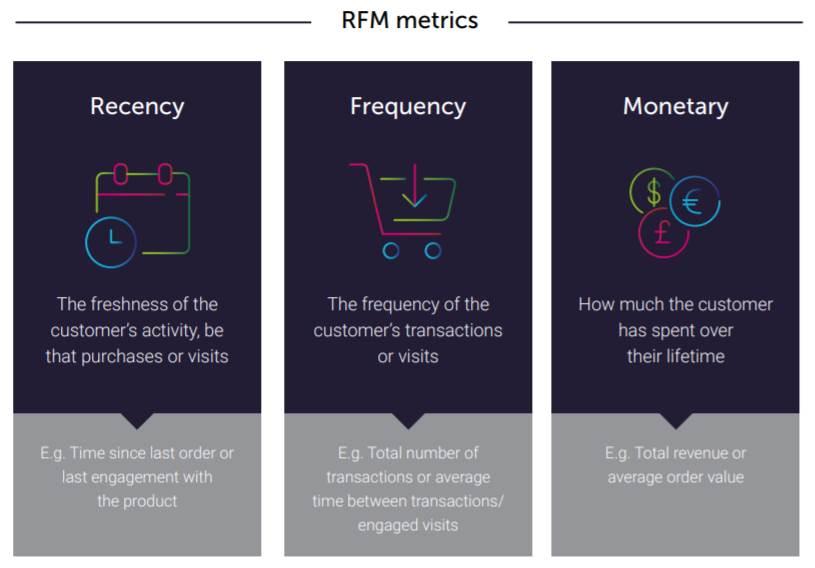 RFM metrics and segmentation