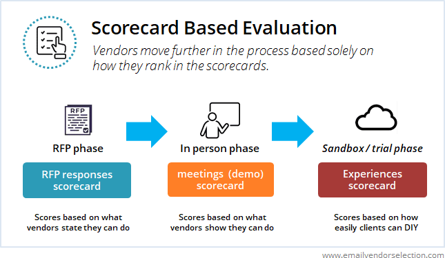 scorecard based email marketing software evaluation