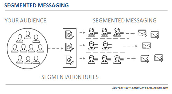 segmented marketing messages finance