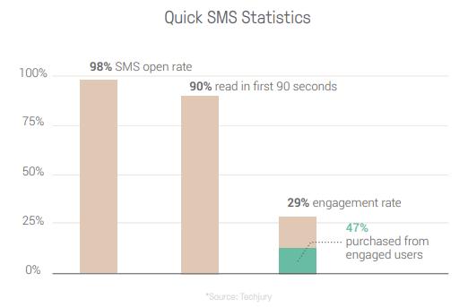 sms statistics sms marketing
