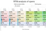 RFM analytics