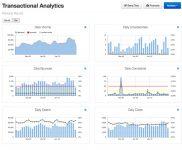 Messagegears Transactional Analytics