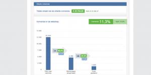 ecom report Mailplus