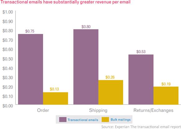 transactional email revenue statistics