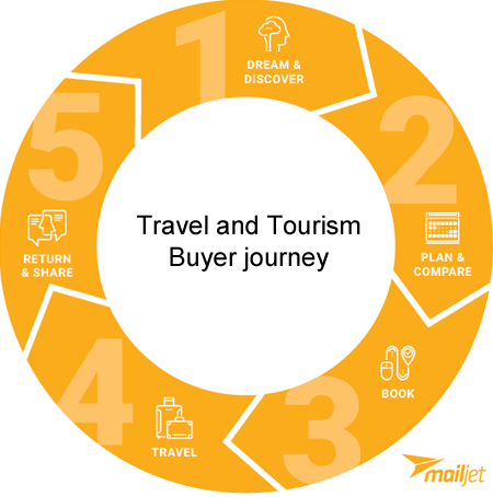 travel-marketing-buyer-journey
