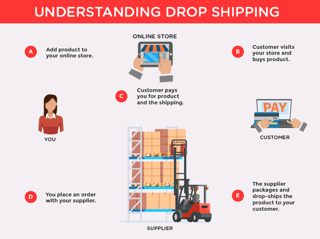 what is dropshipping Drop Shipping
