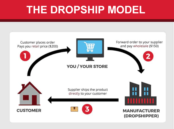 what is dropshipping drop ship model definition